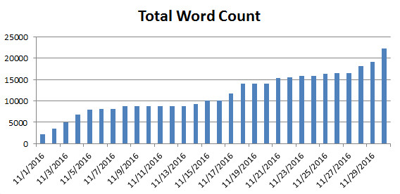 nanowrimo-2016-word-count-graph