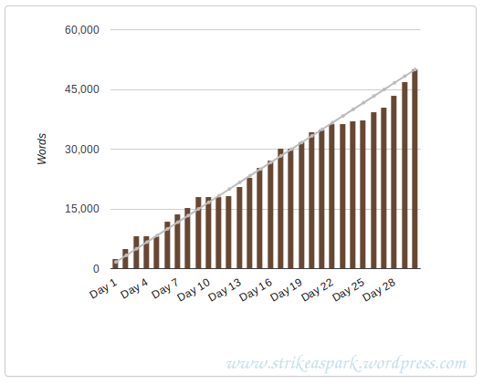 River's NaNoWriMo 2017 stats graph. Screencap from nanowrimo.com